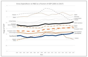 graph: gross expenditure on R&D as a fraction of GDP (2001-17)